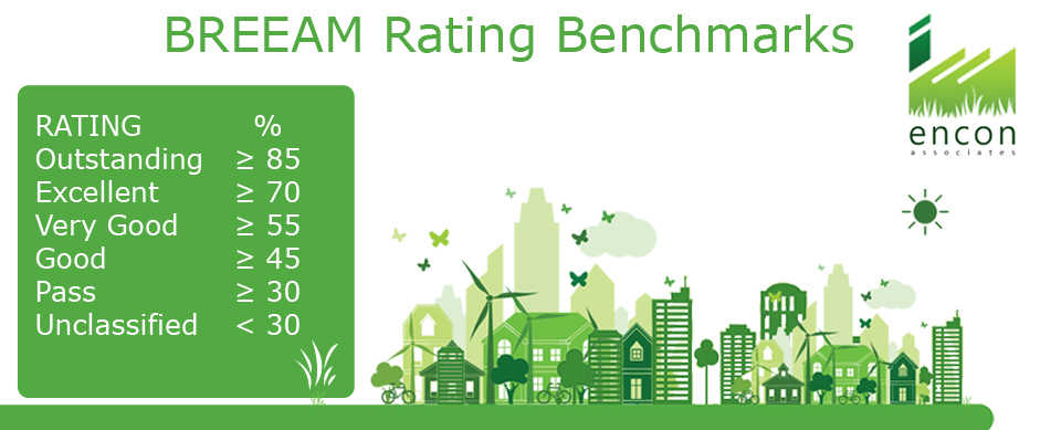 BREEAM Rating scales